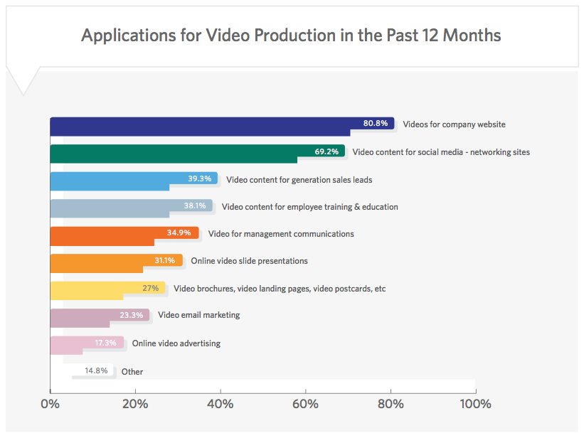 Applications for Video Production